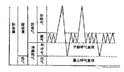肺功能操作指南——常规通气检查