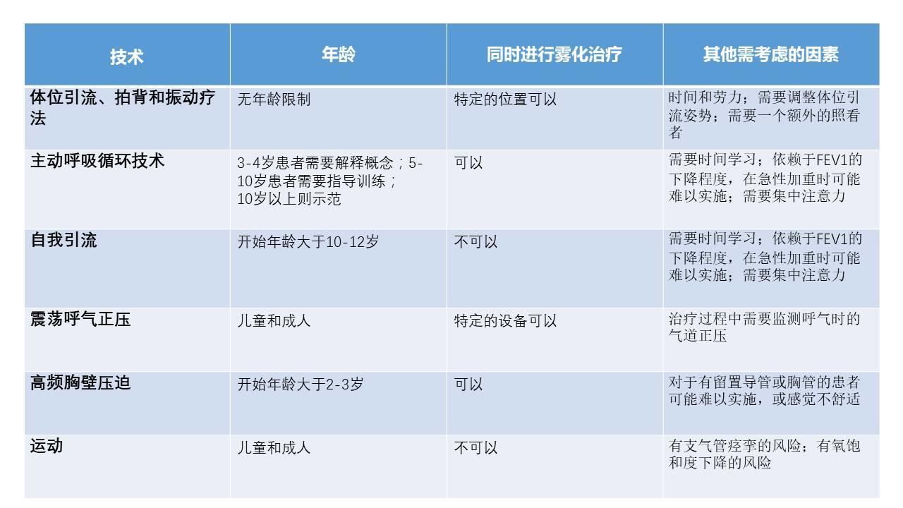 气道廓清技术(2)--适应症及临床指引