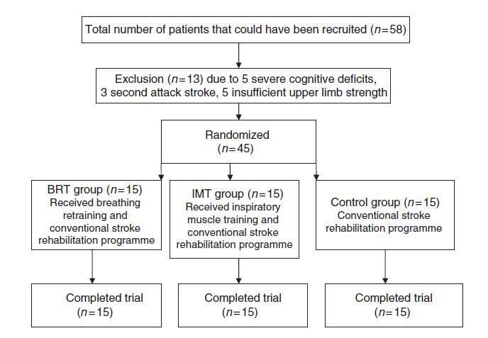 呼吸肌训练改善亚急性脑卒中患者的心肺功能和运动耐量:一项随机对照试验