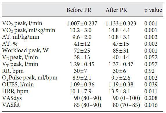 肺康复改善COPD患者心血管对运动的反应