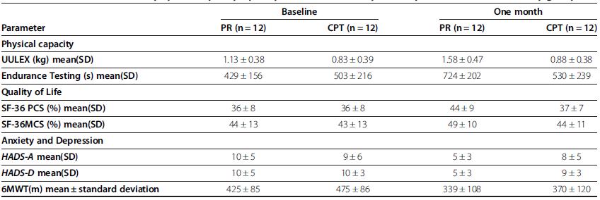 比较肺康复和胸部理疗对肺癌患者肺叶切除前的血清纤维蛋白原和白蛋白水平的影响:一项随机临床试验