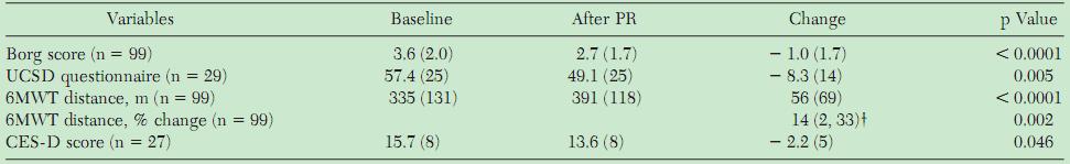 间质性肺病的肺康复:益处及疗效的预测