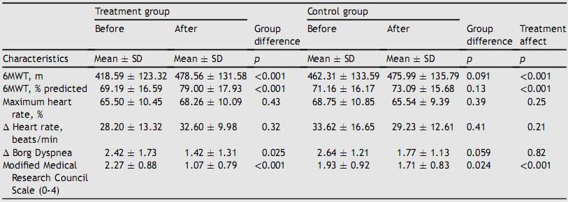 吸气肌训练对心衰患者的影响
