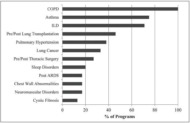 加拿大的肺康复:来自加拿大胸科学会COPD临床学组的报告