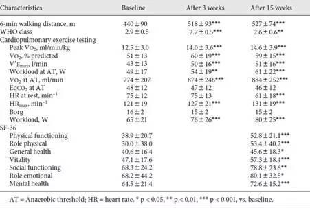 运动和呼吸训练对重度慢性肺动脉高压患者的临床进展及生存率的影响
