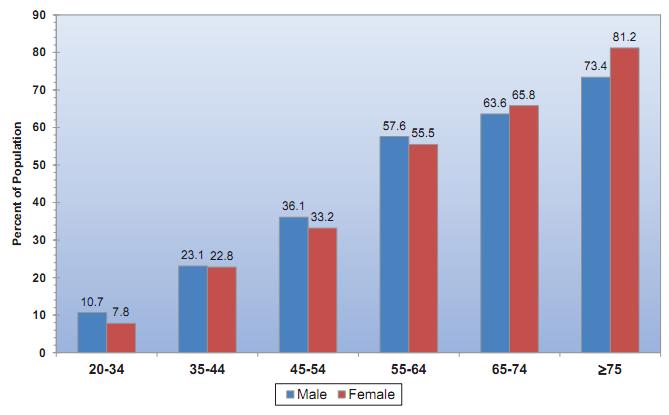 AHA发布《心脏病与卒中统计数据(2017版)》