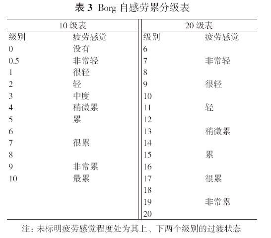 慢性稳定性心力衰竭运动康复中国专家共识
