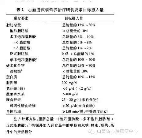 中国心血管疾病营养处方专家共识