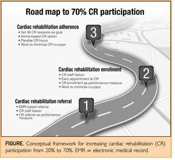 车琳:美国心脏康复之路对中国心脏康复业界的思考