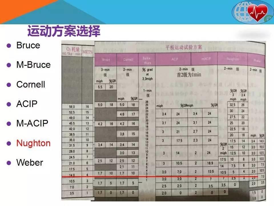 张兆国:社区心脏康复评估的相关问题